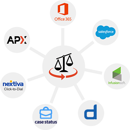 AbacusLaw key practice management integrations